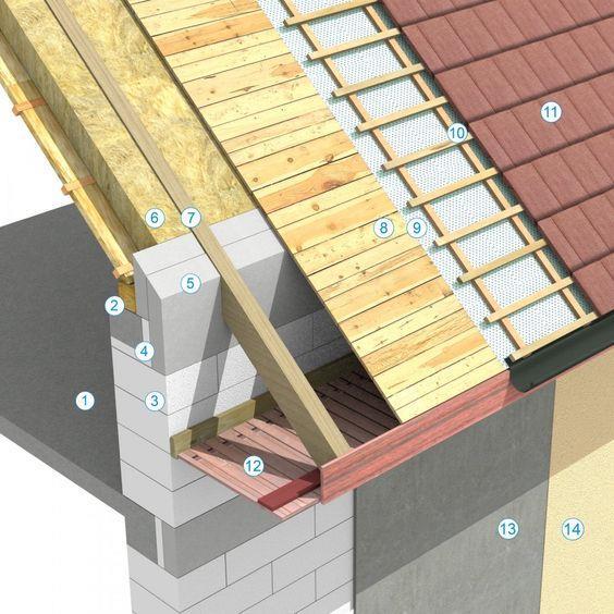 屋顶结构分解图