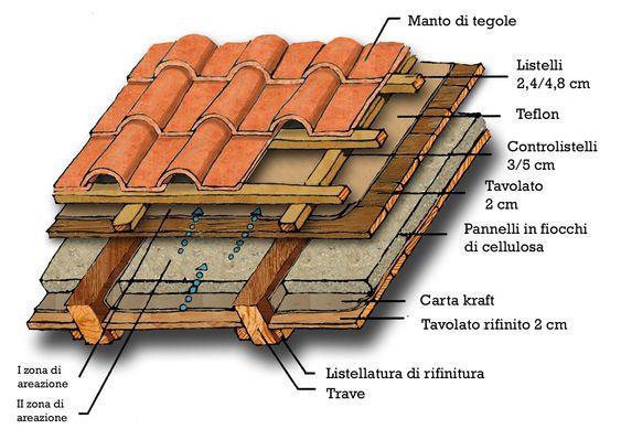 屋面挂瓦#坡屋顶 #屋顶 #屋顶设计