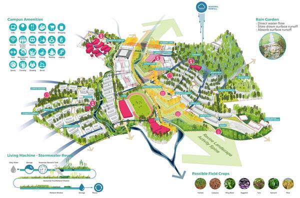 西爪哇新大学总体规划