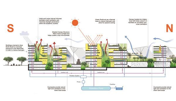 新加坡科技设计大学(SUTD)总体规划
