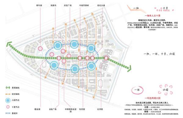 天津大学新校区规划
