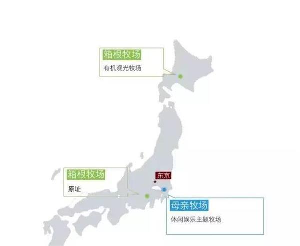 【20个日本农场案例】北国马场主题公园-箱根牧场-无印良品农场(3)