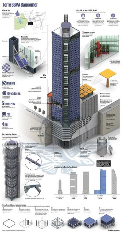 BBVA Bancomer Tower  LegoRogers