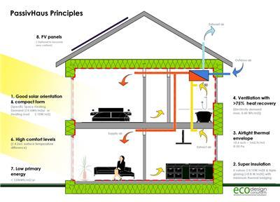 被动式建筑设计在未来占据主导地位的13个原因