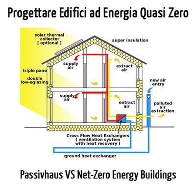 Passivhaus与零能耗建筑