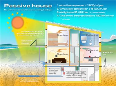 了解被动式房屋这个绿色概念