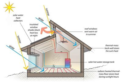 被动式建筑太阳能加热