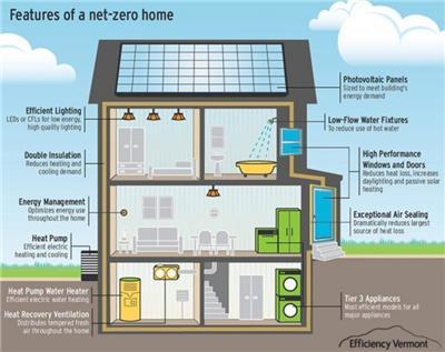 建造低能源住宅的成本