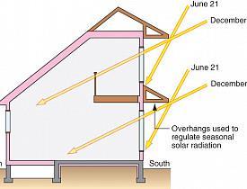 被动式太阳能房屋中的热量设计