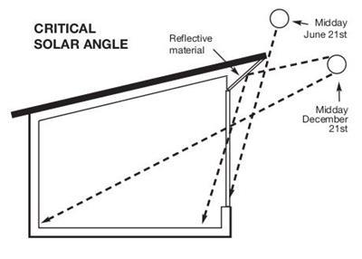 被动式太阳能房屋加热和制冷的工作原理