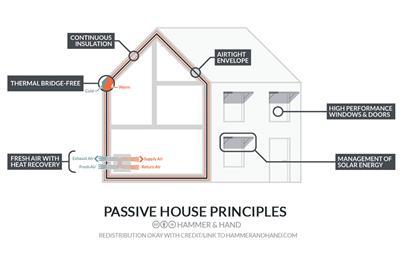 高性能被动式建筑设计