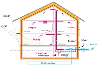 被动式房屋设计原则